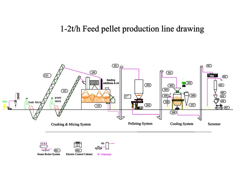 Feed Production Line,Animal Feed Pellet Production Line